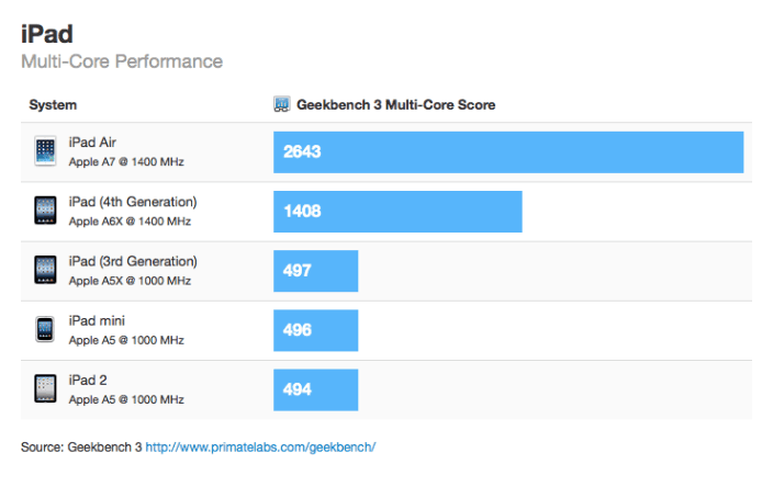 iPad Air Benchmark Results