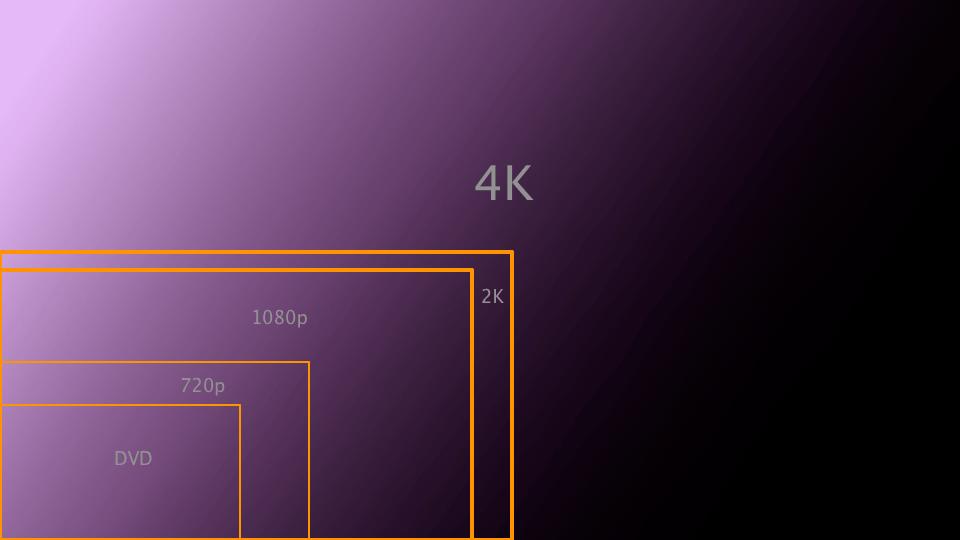 4K HDTV resolution sizes