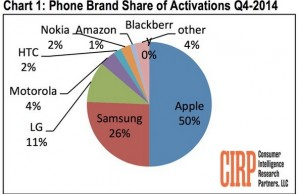 Apple acquired half of U.S mobile activation in Q4, demand still at high