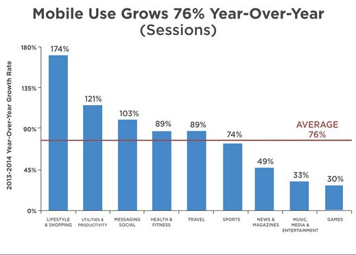 Mobile apps usage increases in 2014