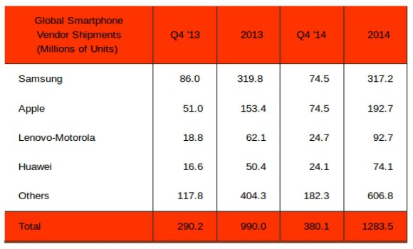 samsung apple smartphone sales