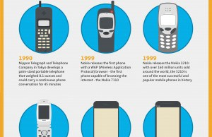 Inforgraphic on the evolutions of mobile technology