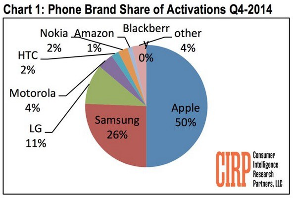 Apple acquired half of U.S mobile activation in Q4